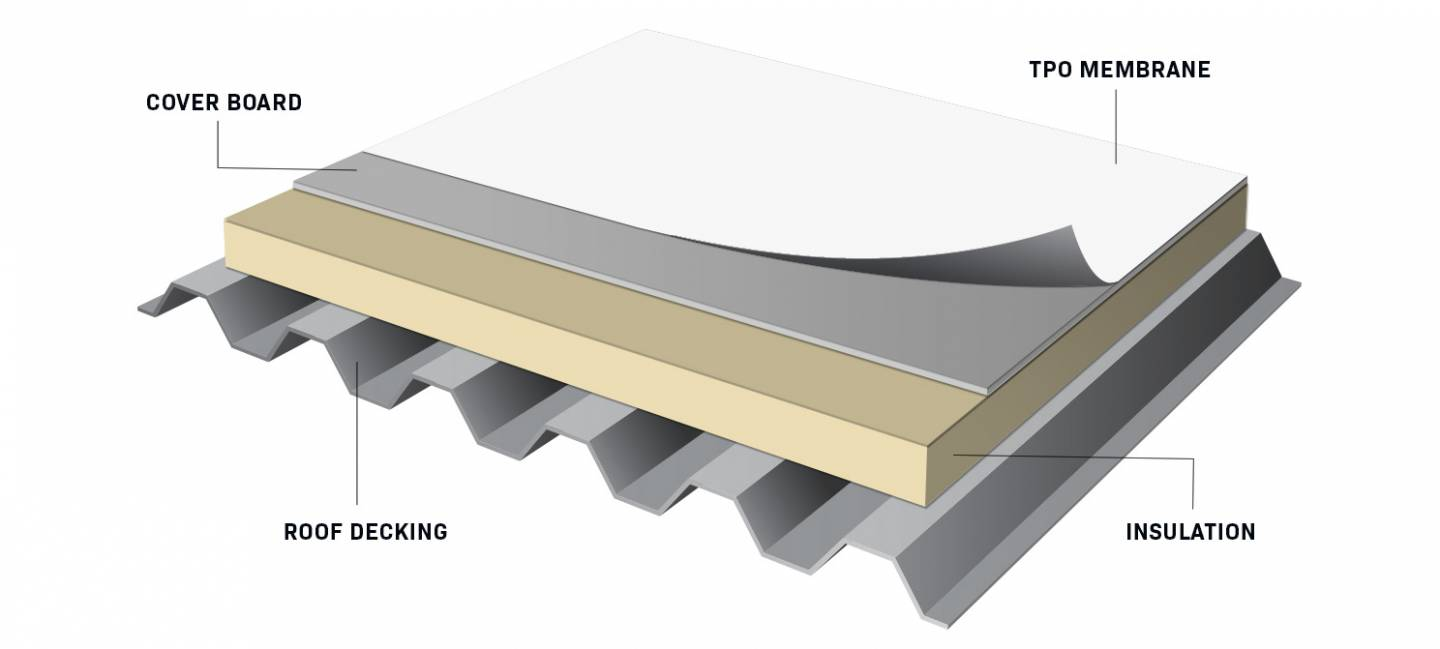 Diagram showing the layers of a TPO roofing system including the insulation and rubberized top coat sealant.